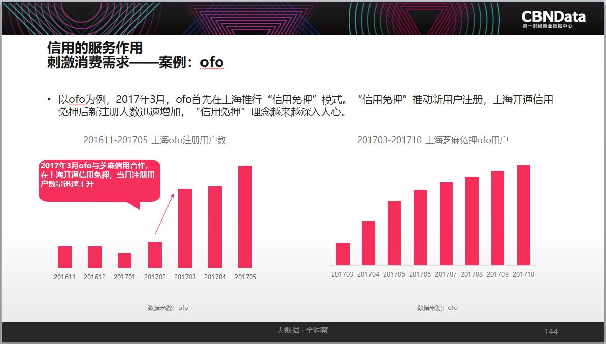 围绕消费新场景,线上线下融合趋势明显