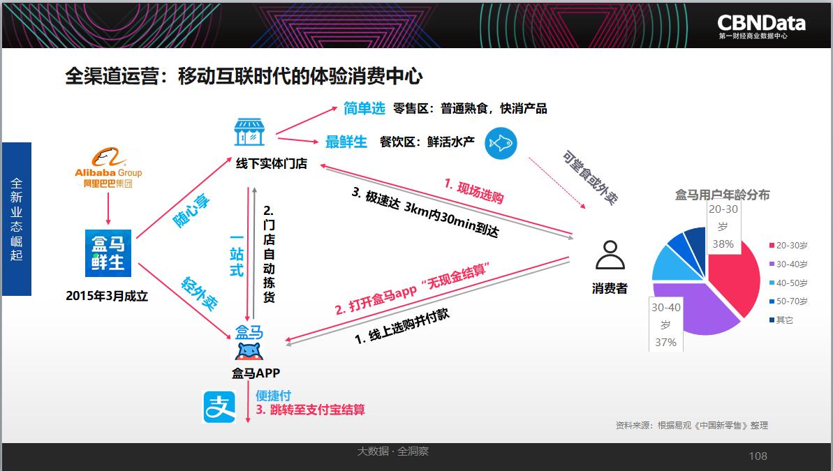 此外,根据CBNData《报告》对互联网能消费的展望:数据驱动+技术的助力,将进一步改造互联网消费生态,消费者在消费链路的参与度和影响力逐步提高,以消费者为核心的商业模式将爆发,各种渠道也将进一步充分融合,最终达到各种渠道随时打通,消费者实现在任何时间、任何地点、任何场合,即想即得。