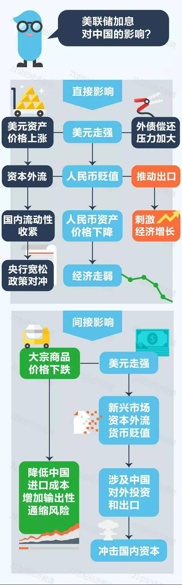 美联储加息:美股美元跳水 黄金原油暴涨(附A股影响)