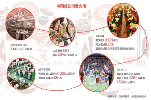 """""""舌尖上的经济""""活力四射 中国餐饮业规模已近4万亿元"""