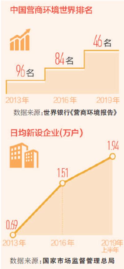 让企业在中国市场轻装前行