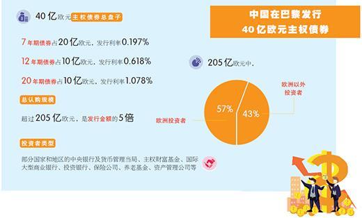 国际投资者认购踊跃 中国40亿欧元主权债券为何受热捧?