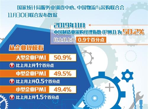 制造业PMI重回扩张区间 经济运行趋稳态势明显