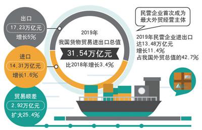 海关数据显示:民企首次成我国外贸第一大主体