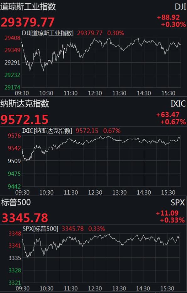 美股四连涨三大股指创收盘新高 热门中概股多上涨