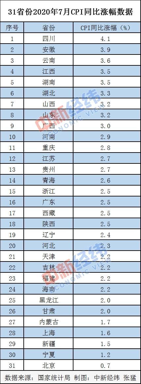 7月各地CPI出炉物价涨势如何?四川领涨,北京涨幅最小