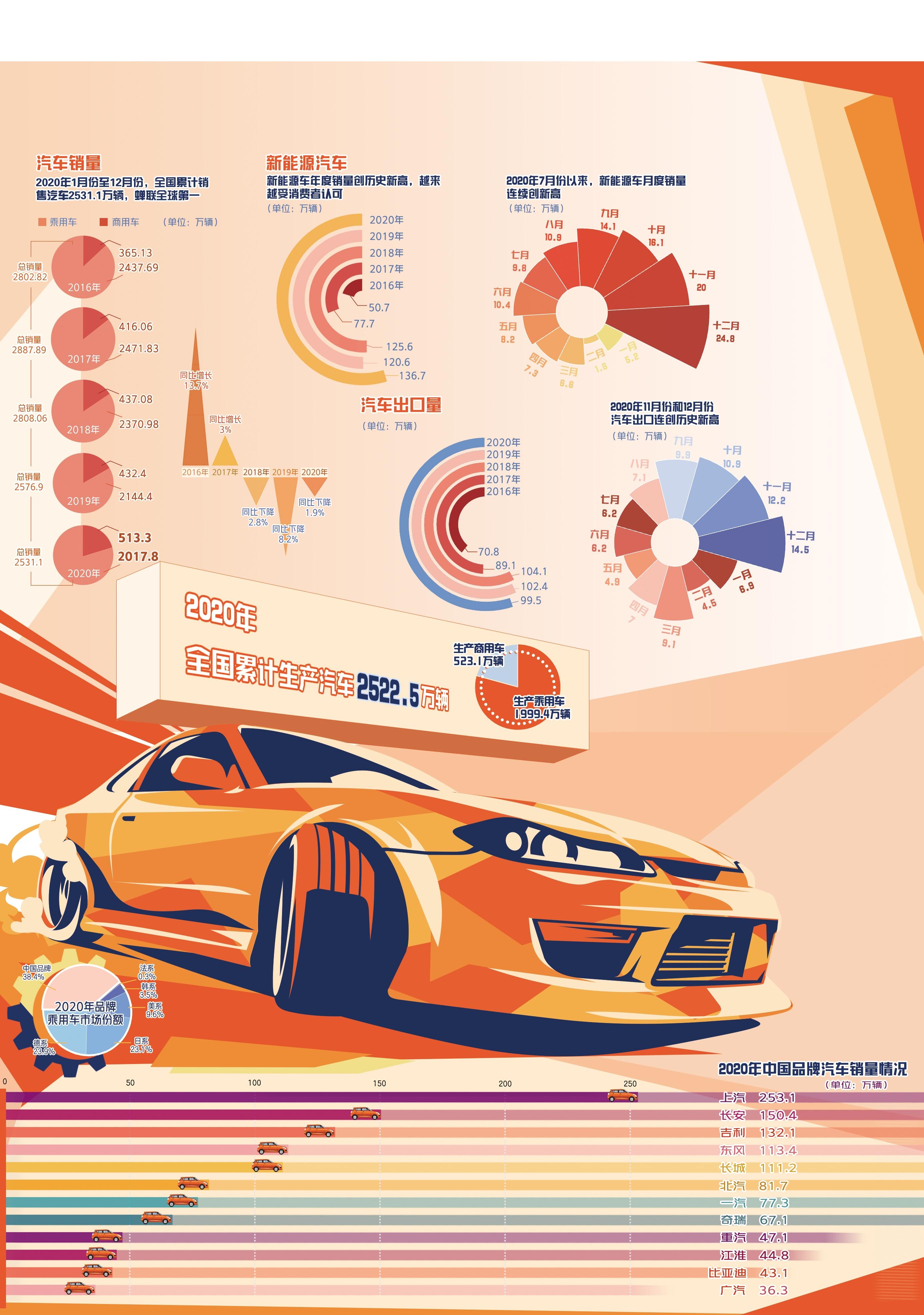 在产业革命中加速成长 我国汽车销量蝉联全球第一