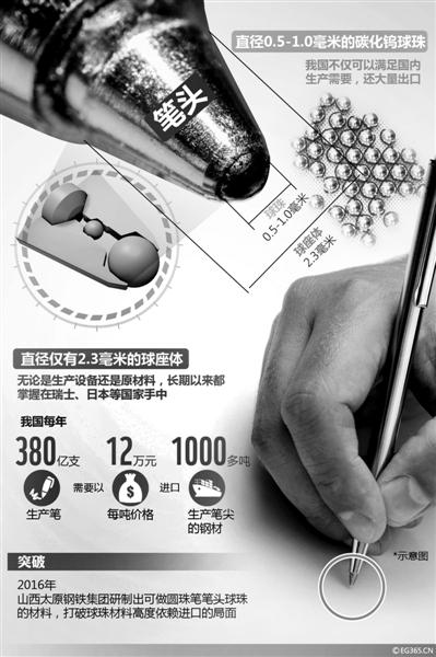 中国 新华/时隔一年,万众期待的好消息传来,终于有中国企业耗时五年造出...