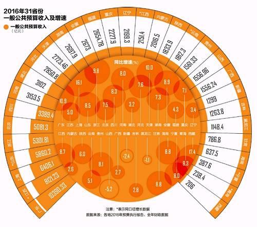 地方财政收入 广东破万亿居首 相当于11省份总和