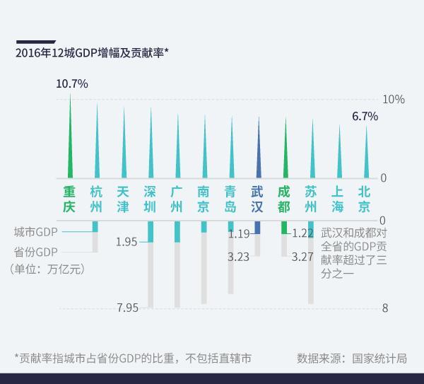 城市gdp_世界城市gdp排名