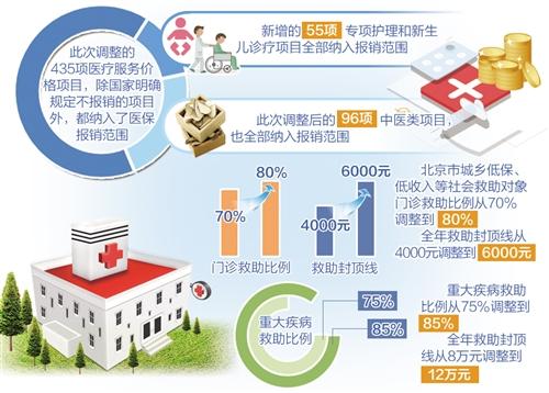 北京将全面推开医药分开综合改革