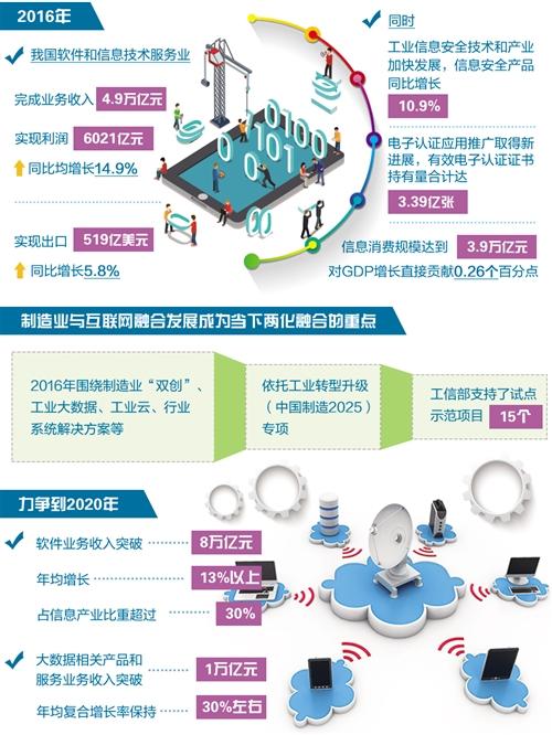 数字引擎驱动制造业转型升级