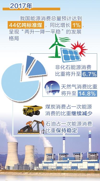 我国能源消费总量呈低速增长态势
