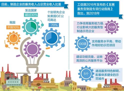 中国制造需要向服务化转型