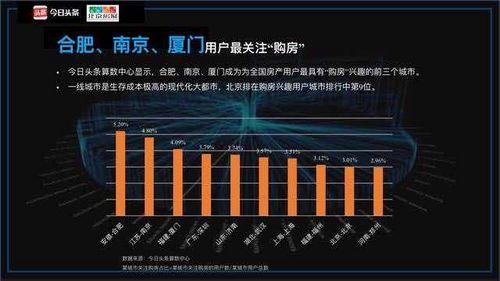 《房产资讯阅读大数据报告》截图。