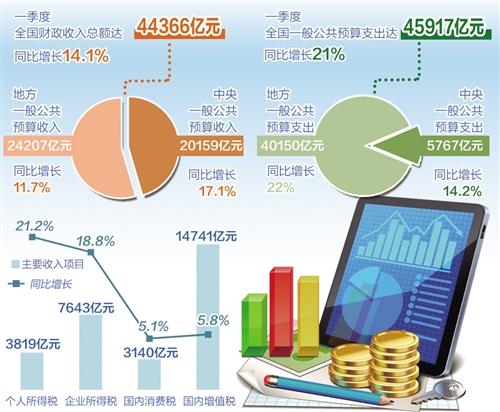 财政部:经济企稳向好带动财政收入较快增长