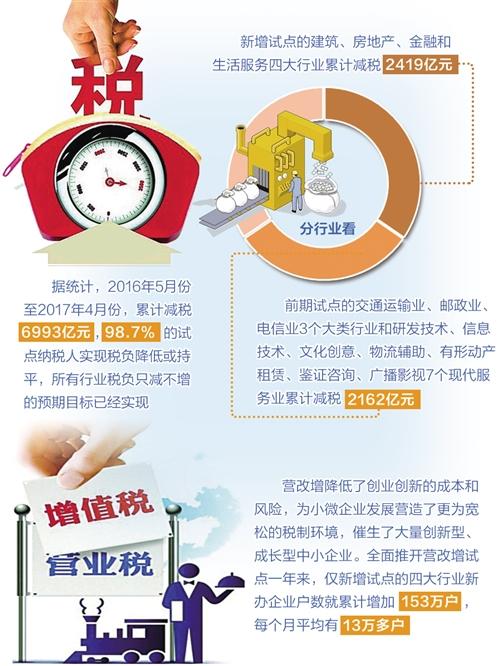 财政部副部长史耀斌谈营改增成效:税负减 活力增 后劲足