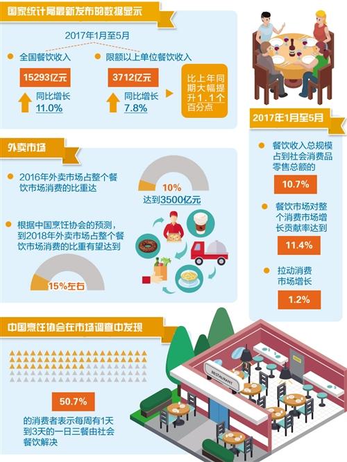 全年收入有望达3.9万亿元 餐饮业需求强劲买卖正红火