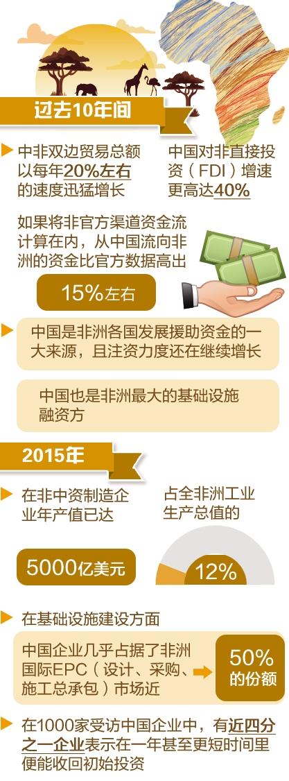 麦肯锡发布最新报告指出:中国对非投资为当地带来红利