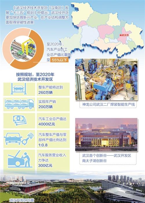 日前,武汉经开区与中航通用飞机有限责任公司,中国宏泰产业市镇