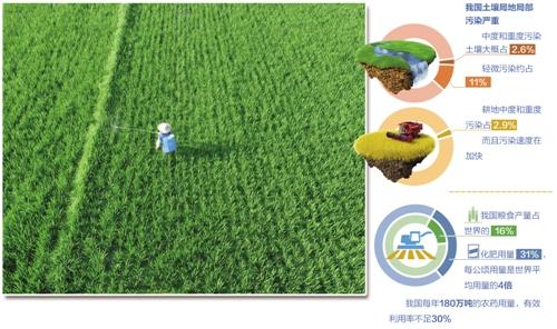 我国土壤质量不断下降 农业生产中土壤贡献率比40年前下降10%