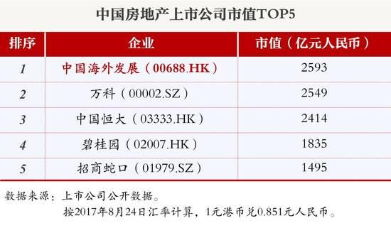 中国建筑旗下中海地产市值突破3000亿 跃居行业第一