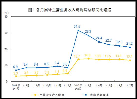 统计局:7月份,范围以上产业企业利润总额同比增长19.6%
