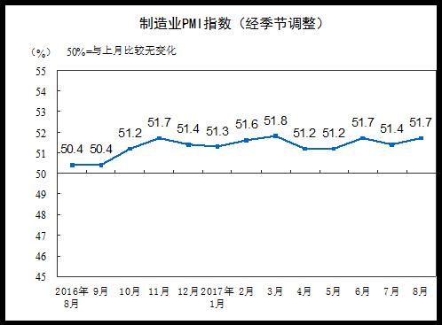 国家统计局:8月制造业PMI为51.7