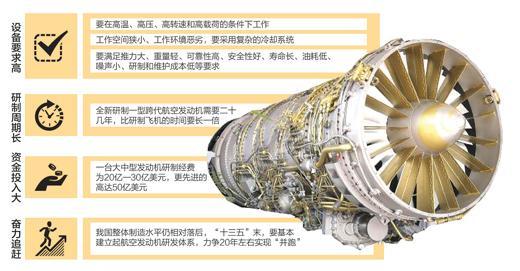 """全球能造航空发动机国家仅5个,中国如何实现""""并跑""""?"""