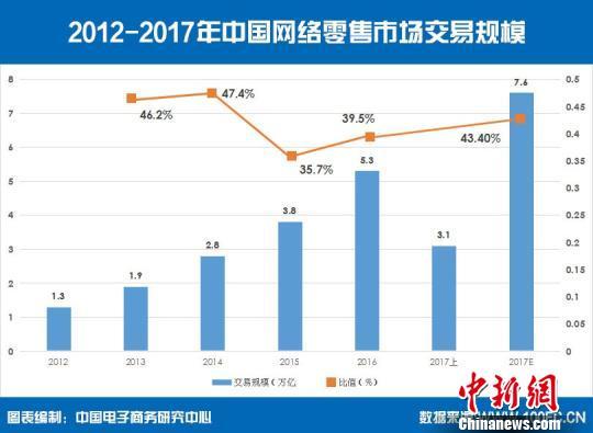 2017上半年中国网络零售交易额首破3万亿元