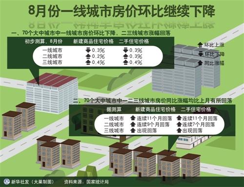 15个热点城市3年来首次全面停涨 房地产市场趋稳