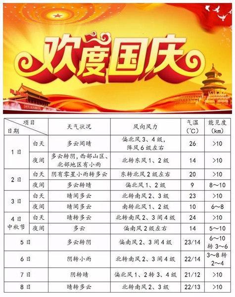 今明天暂享温暖_国庆节当天将有6级阵风