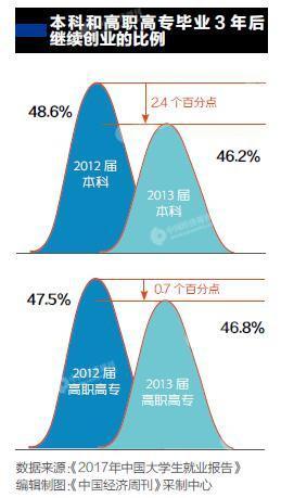 大学毕业生创业率已达到3% 平均成功率不足5%