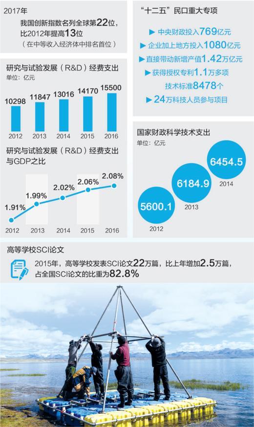 中国研发经费支出5年增50.5% 科研人员拿项目机会增多