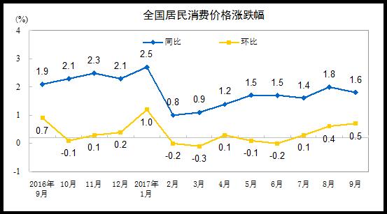国家统计局:2017年9月份CPI同比上涨1.6%
