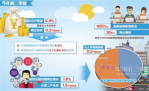 今年前三季度我国GDP增速为6.9% 为完成全年目标奠定扎实基础
