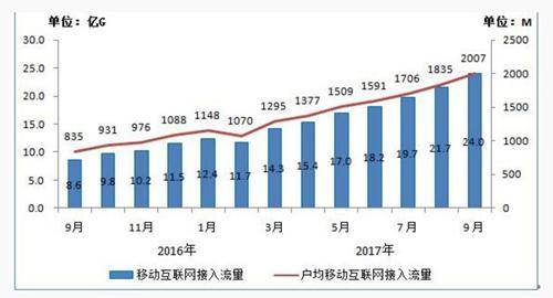 资料图:2016-2017年9月当月移动互联网接入流量和户均流量比较。图片来源:工信部官网截图