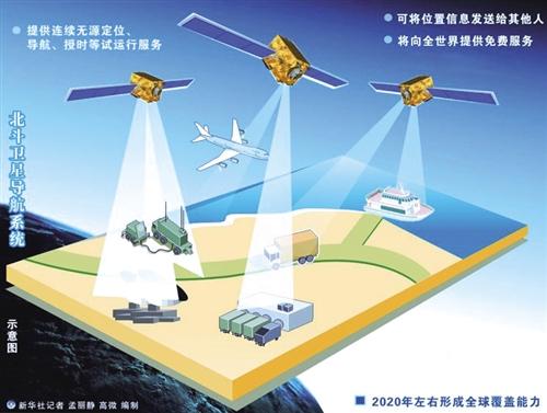 中国卫星导航定位企业推出亚米级服务终身免费