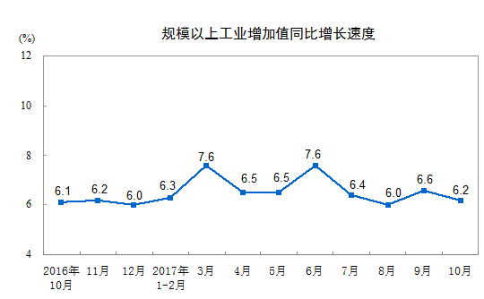 10月份规模以上工业增加值增长6.2%