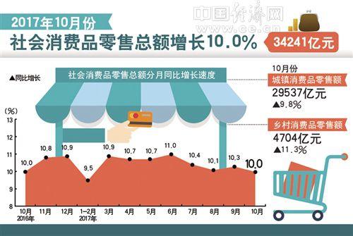 10月国民经济运行主要指标发布:生产需求保持稳定 企业利润加速增长
