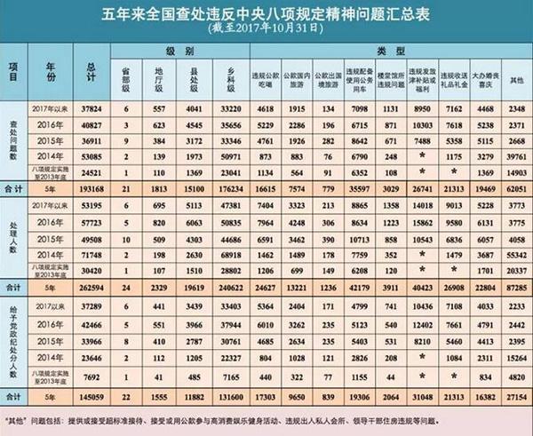 中纪委公布八项规定五年成绩单:逾26万人被处理