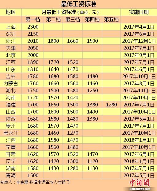 22地区上调最低工资标准 这五地≥2000元(表)