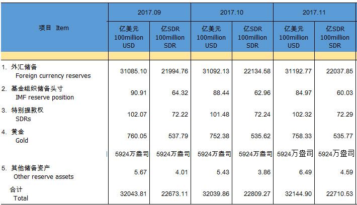 11月末中国外汇储备近3.12万亿美元