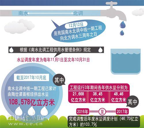 """南水北调东中线一期工程通水3年 超1亿人喝上了""""南水"""""""