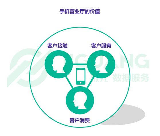 大数据:运营商手机营业厅用户规模整体达3.2亿 增长迅速