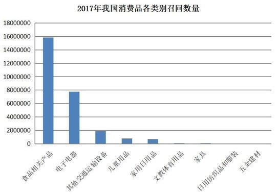 金沙国际娱乐网站:质检总局:我国今年召回缺陷消费品2700余万件