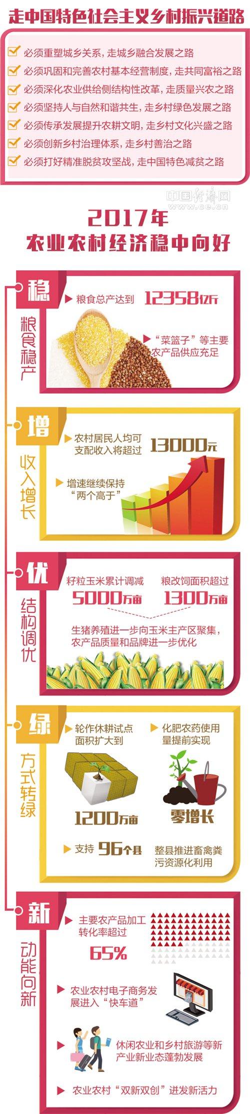 金沙娱乐网址:[展望2018]让亿万农民有更多获得感