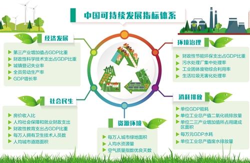 澳门首家线上赌博:中国可持续发展指标体系发布_构建超越GDP指标的评价体系