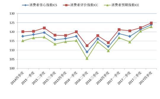 调查显示上海市消费者信心指数再创新高