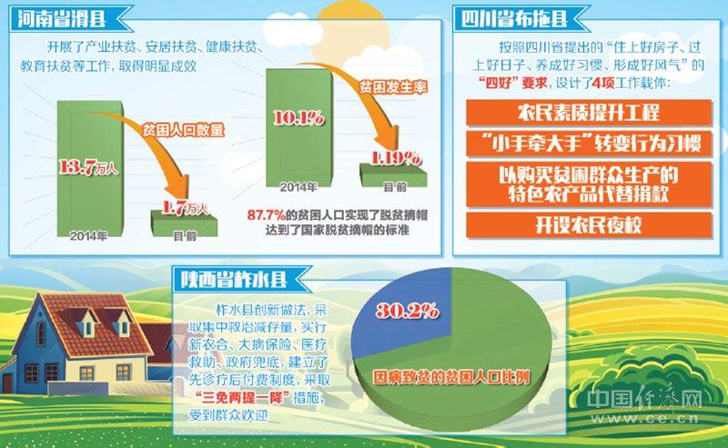 3位县委书记共话脱贫策:精准施策、产业带动,绝不让一户掉队